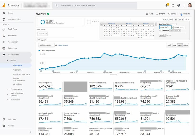 Google Analytics is a visitor data analytics service